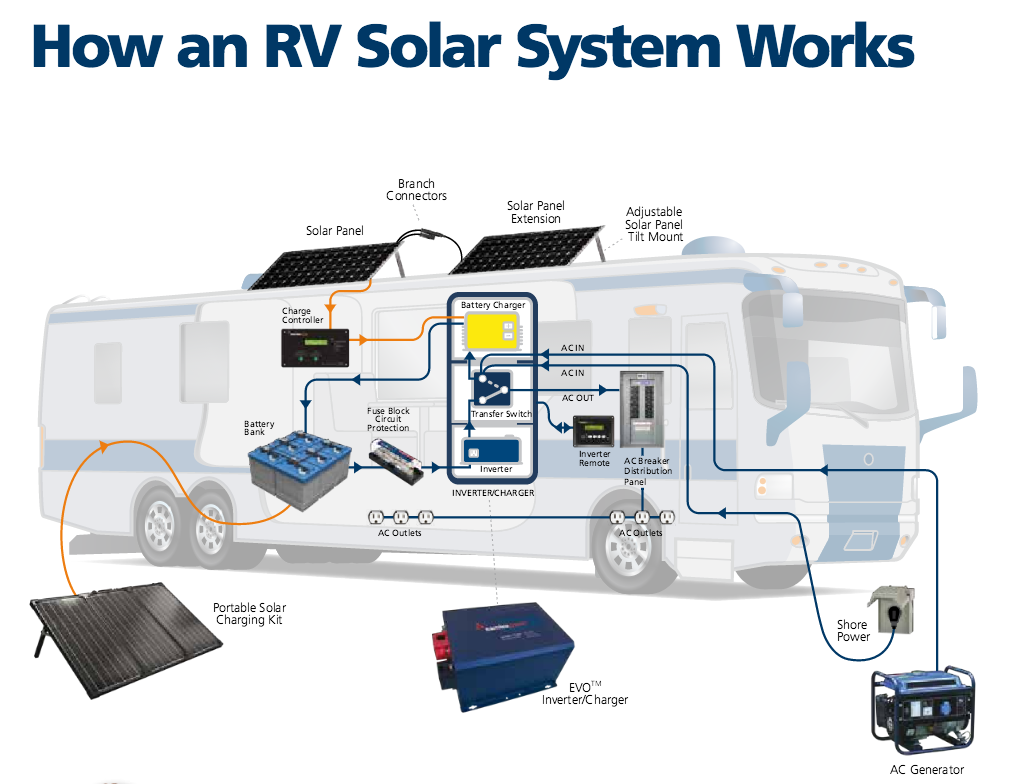 Rv Solar Systems California Specialists. The S Above Show You How A Typical Rv Solar System Is Setup And It Works. Wiring. Motorhome Towing Systems Diagrams At Scoala.co